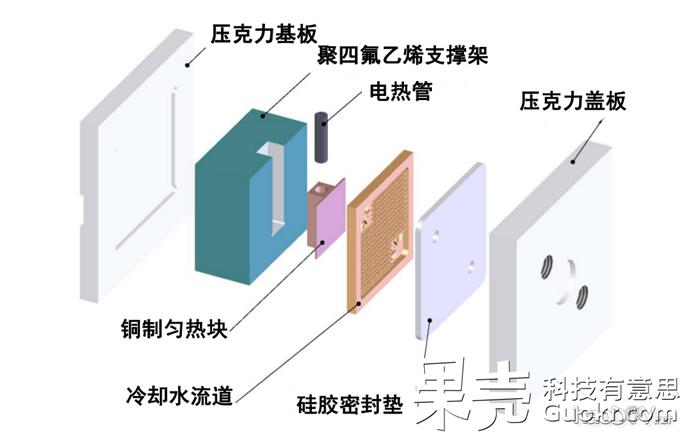 diy水冷散热器系统